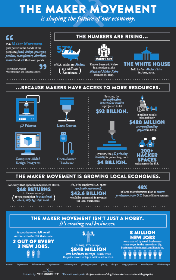 the maker movement our future economy pangloss labs